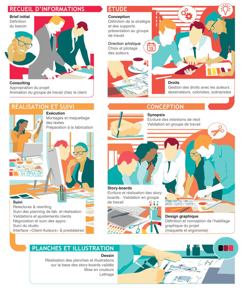 Etapes de réalisation méthodologie Corporate Fiction